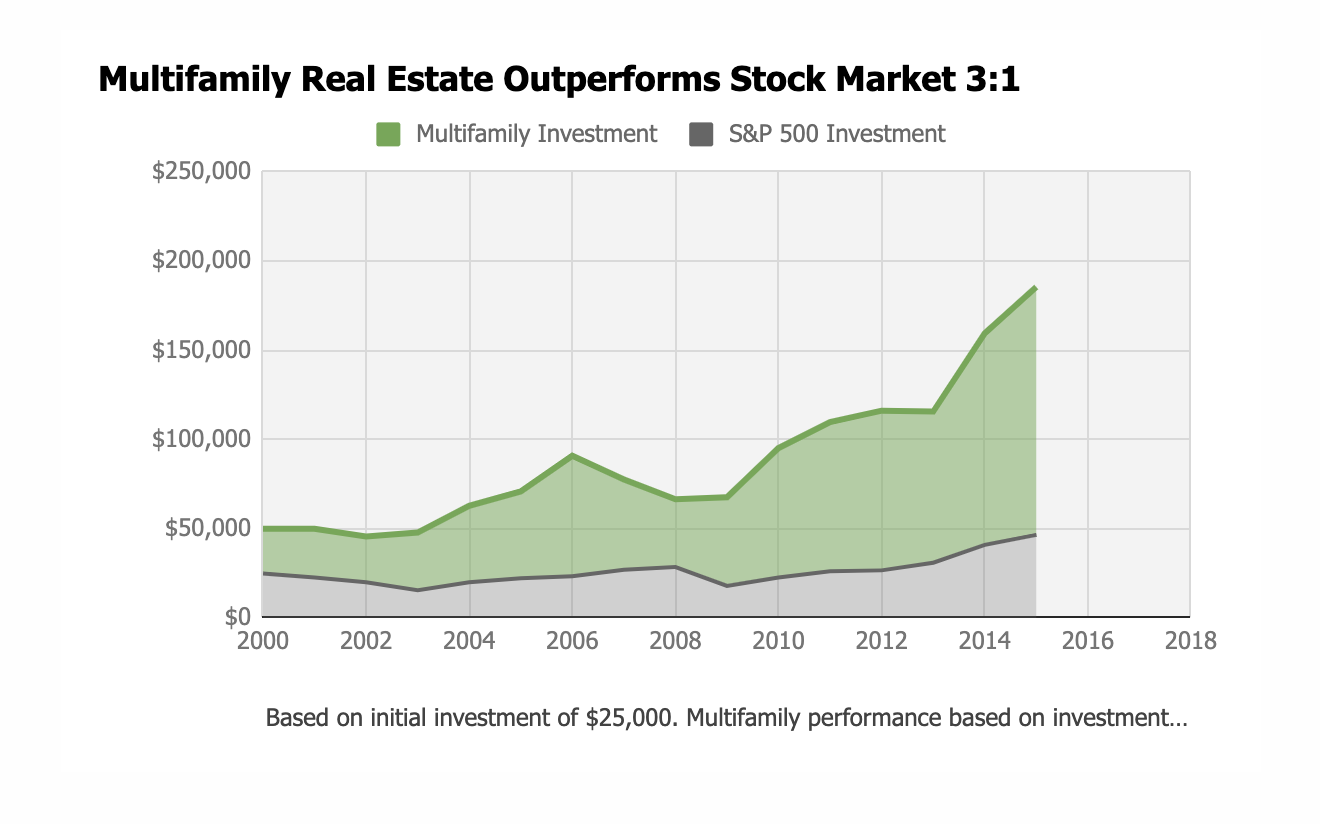 A graph displaying that multifamily real estate outperforms the stock market 3:1 | Real Estate Crowdfunding