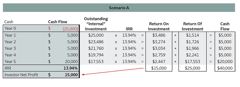 Table showing IRR for an investment with a 5 year hold period and capital being returned each year.