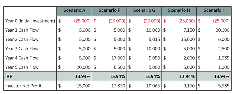 Chart showing five scenarios where an investor gets the same IRR but different net profits