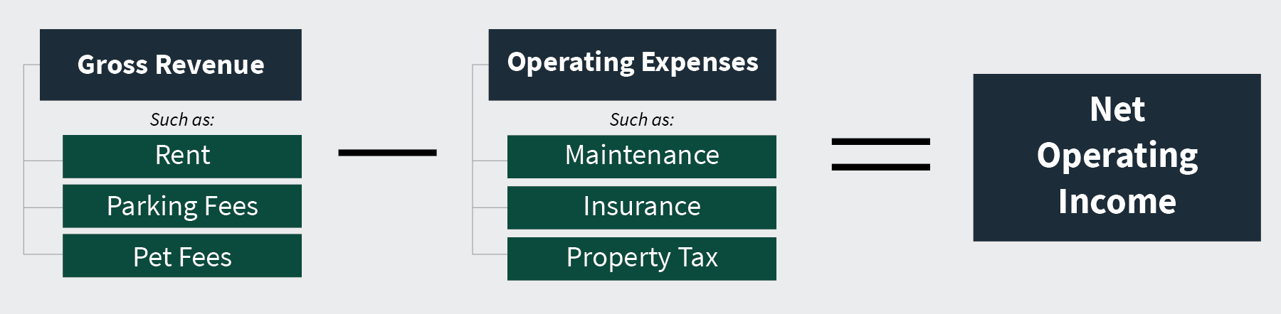 Net Operating Income equals Gross Revenue, such as rent and parking fees, minus Operating Expenses, such as maintenance and property tax