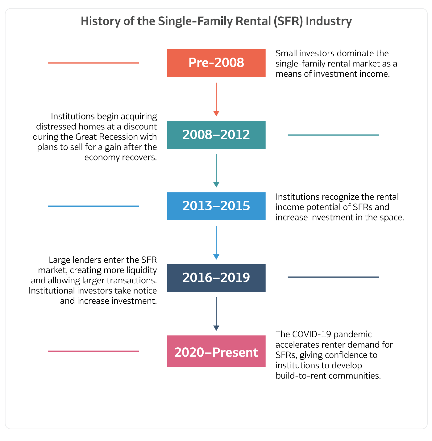 Timeline of the History of Single-Family Rentals (SFR) and Build-to-Rent (BTR) Real Estate